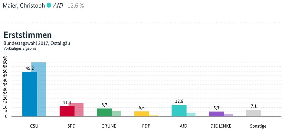 Erststimmen im Wahlkreis Ostallgäu, Bundestagswahl 2017, Vorläufiges Ergebnis des Bundeswahlleiters