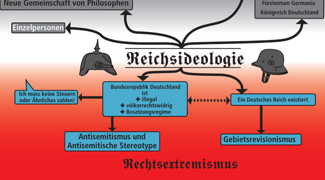 »Hinter dem Reich steckt der Rechtsextremismus«, schematische Darstellung reichsideologischer Fragmente, aus: Broschüre »Wir sind wieder da« der Amadeu Antonio Stiftung